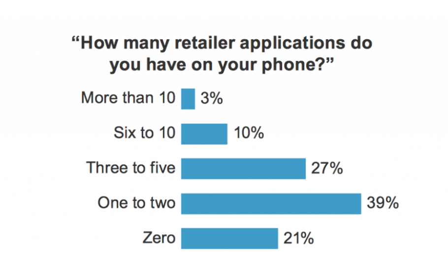 number of retail apps