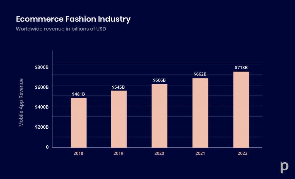 growth of ecommerce in fashion industry