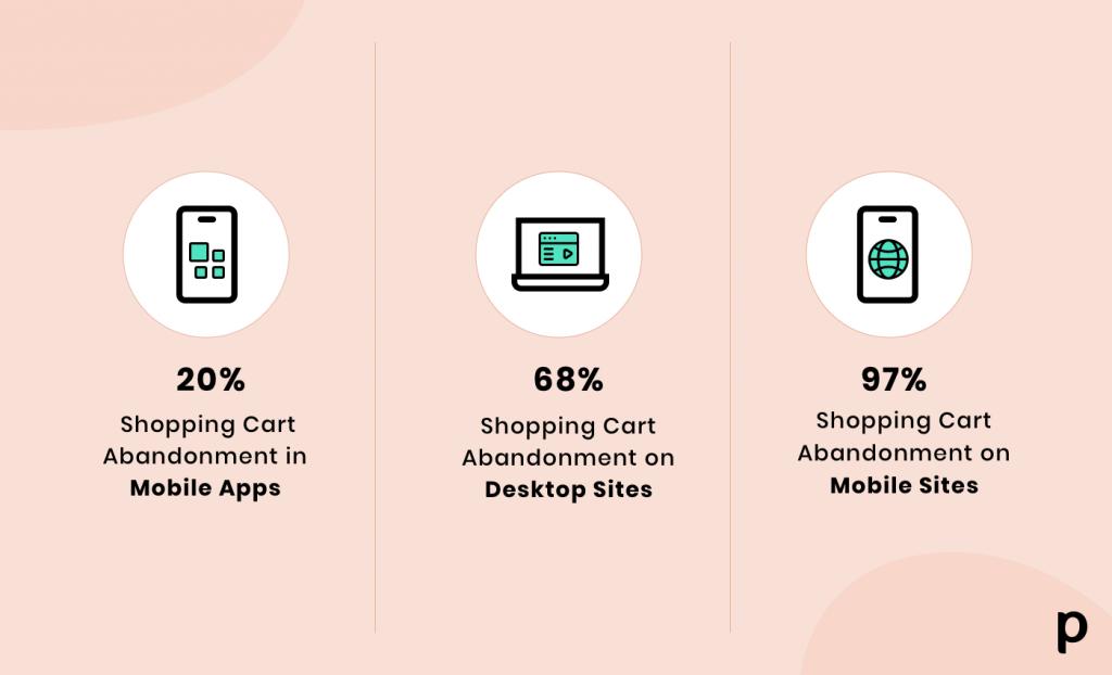 cart abandonment - appcommerce vs mcommerce vs ecommerce